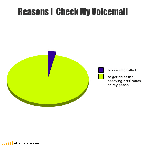 answering machine message notification phones Pie Chart voicemail