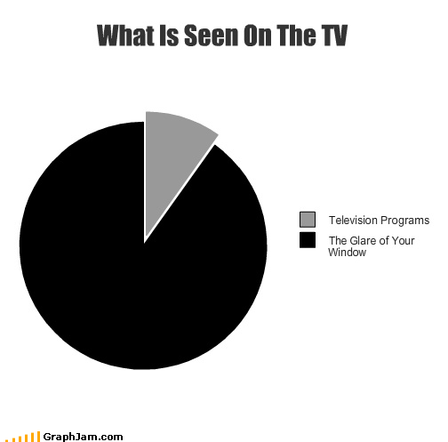 glare picture in picture Pie Chart pip television window