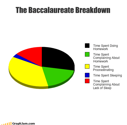 The Baccalaureate Breakdown