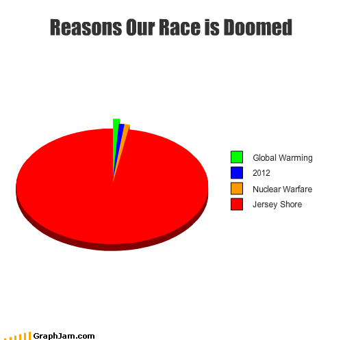 global warming,italians,jersey shore,Pie Chart,smoosh,snooki,the human race