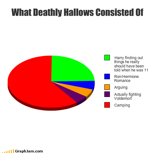 camping deathly hallows Harry Potter hermione Pie Chart ron voldemort