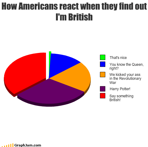 an extra u British color Harry Potter limey Pie Chart