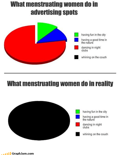 commercials,couch,dancing,menstruation,Pie Chart,reality,whining