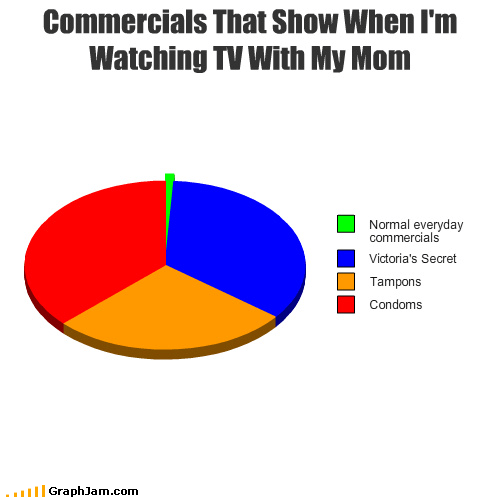commercials,condoms,lingerie,mom,Pie Chart,tampons,television