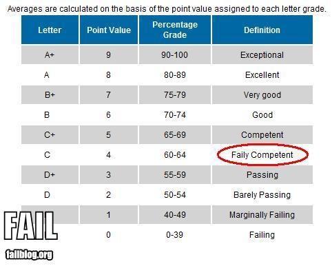 education failboat grading g rated irony spelling - 4250513664