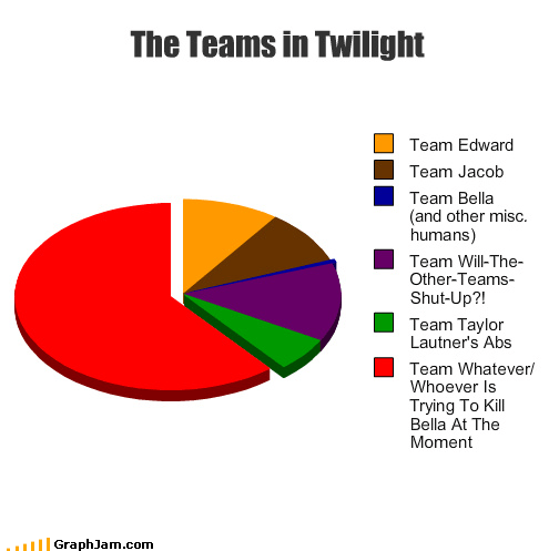 abs,bella,edward,go team venture,Jacob,Pie Chart,twilight