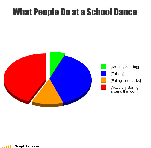 What People Do at a School Dance