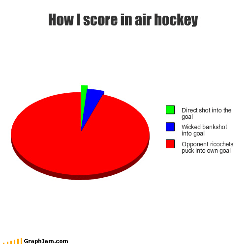 air hockey,bros,goal,icing,Pie Chart,ricochets