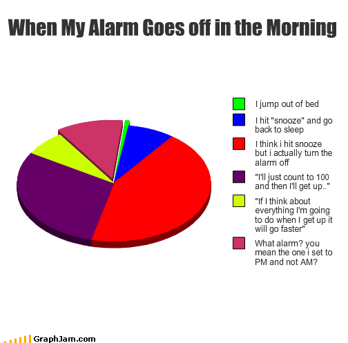 alarm,keha,morning,P Diddy,Pie Chart,snooze,tik tok