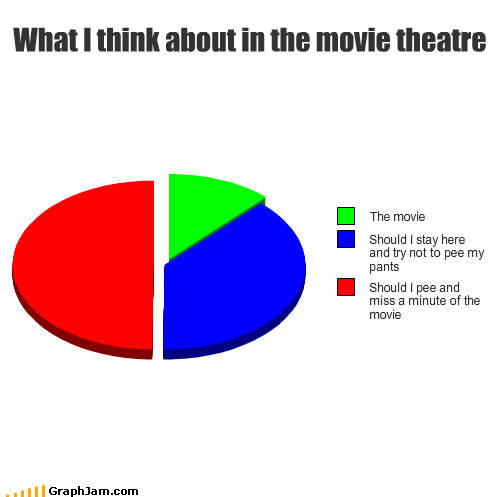 Movie peeing Pie Chart poor thoughts