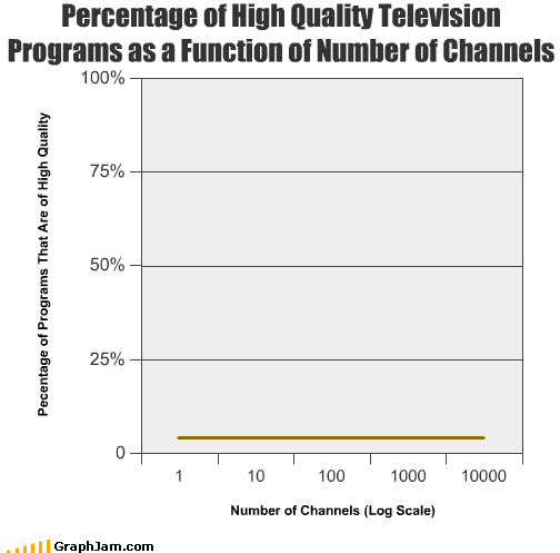 Percentage of High Quality Television Programs as a Function of Number of Channels