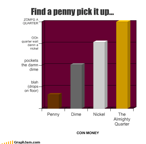 america,Bar Graph,coins,money,nickel,penny,quarter
