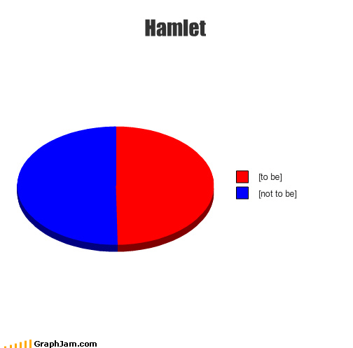 hamlet not to be Pie Chart shakespeare to be words words words