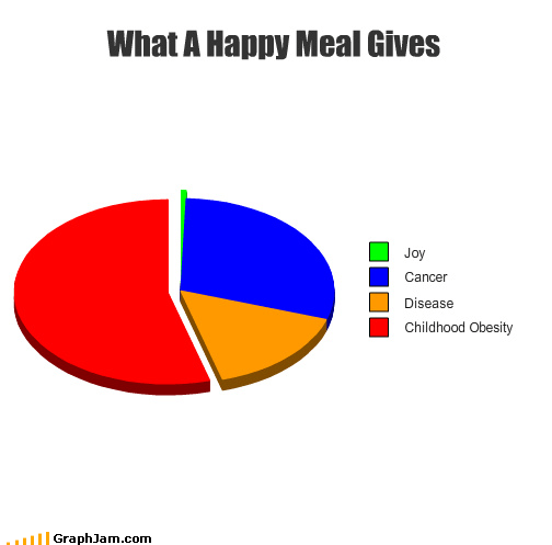 cancer,happy meal,McDonald's,obesity,Pie Chart,toy