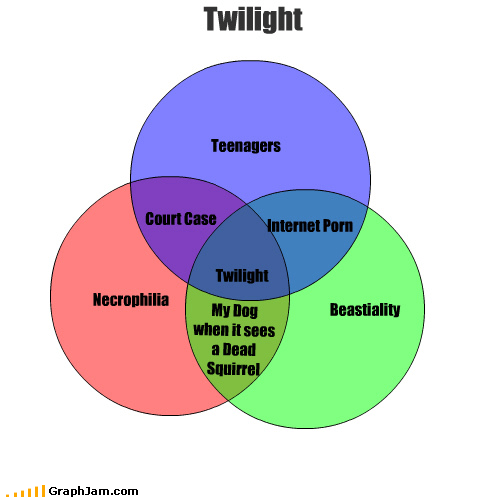 Necrophilia Beastiality Twilight Teenagers Court Case Internet Porn Twilight My Dog when it sees a Dead Squirrel