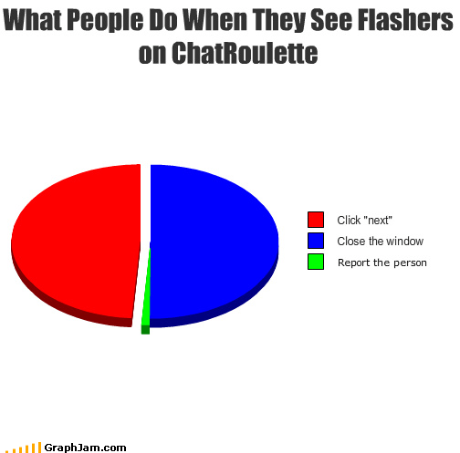 What People Do When They See Flashers on ChatRoulette