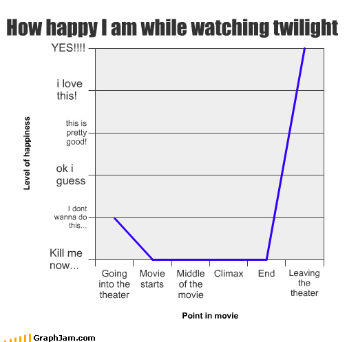 bella,ending,happy,Line Graph,movies,twilight