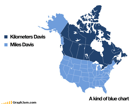 Canada freddie freeloader infographic kilometers kind of blue miles davis so what
