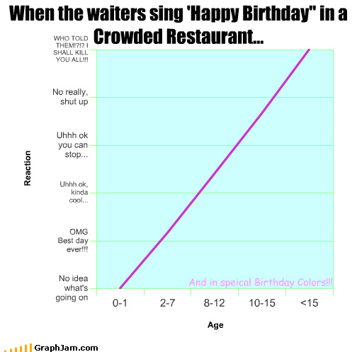 age birthday greater than intelligence less than Line Graph math