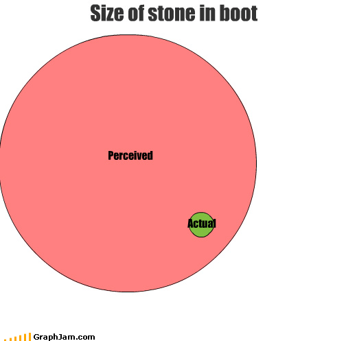 Perceived Actual Size of stone in boot