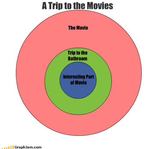 a-scene-within-a-peen,bathroom,Inception,interesting,movies,venn diagram