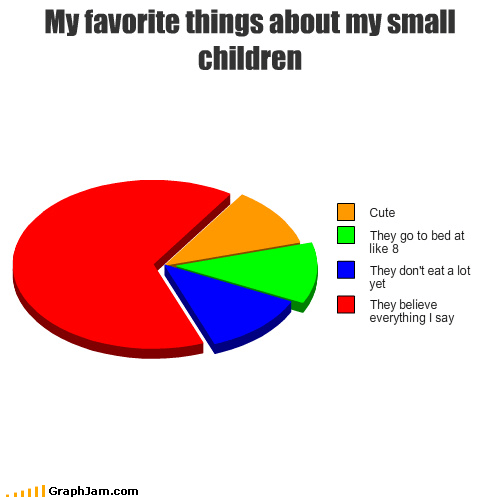 children,cute,dogs,food,lies,naïve,Pie Chart
