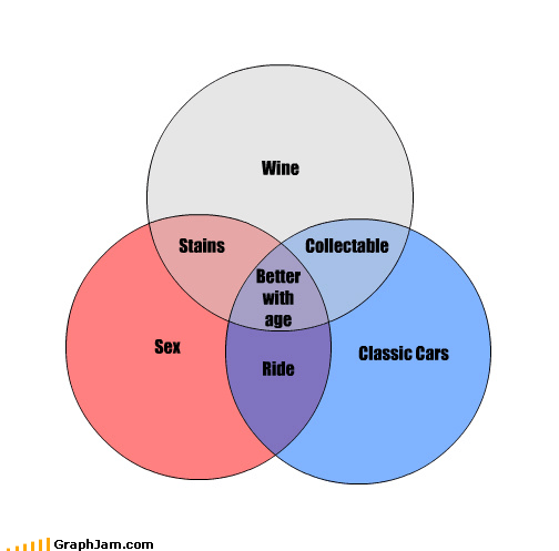 age better cars sex venn diagram wine youth