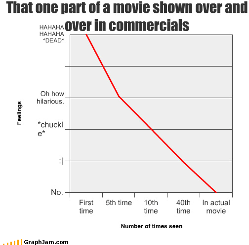 deleted scenes,Line Graph,lol,movies,not funny,trailers
