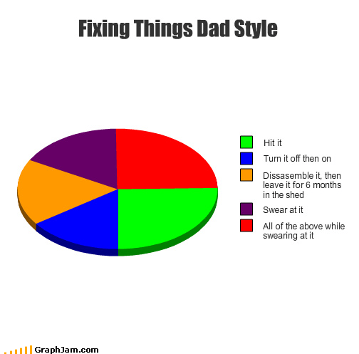 dad fixing Pie Chart repair man sink swearing - 4308743680