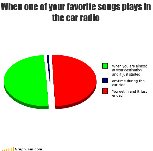 car moms Music Pie Chart radio Songs