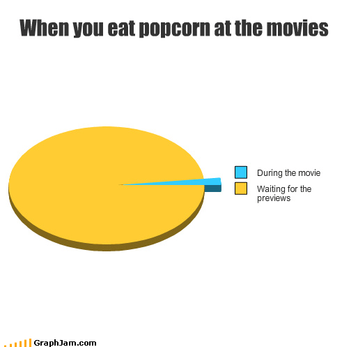 When you eat popcorn at the movies
