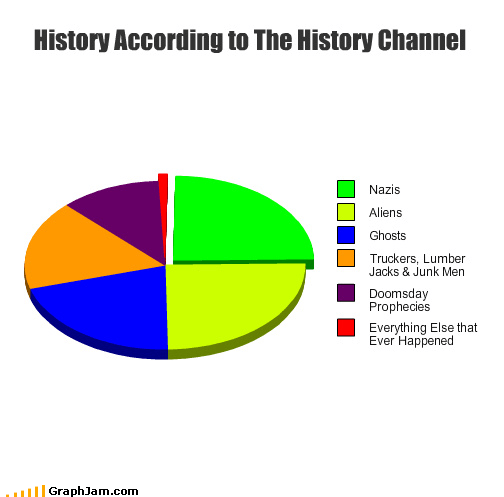 Aliens,history channel,mummy chasers,nazis,Pie Chart,Truckers