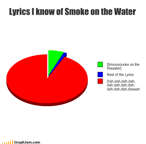 Lyrics I know of Smoke on the Water