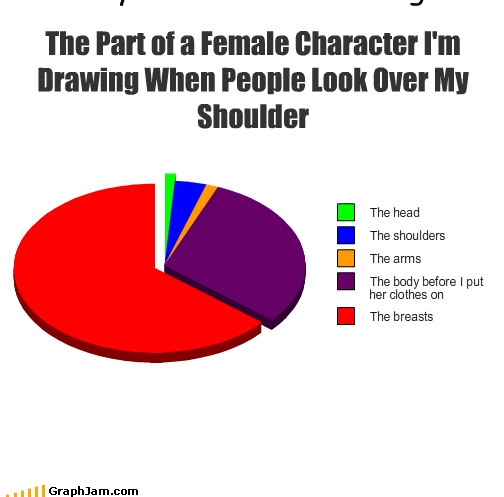 drawing,embarrassment,females,Pie Chart,sandbags,udders