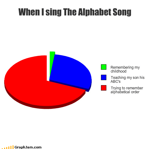 When I sing The Alphabet Song
