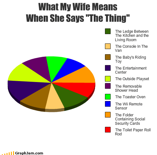 Fantastic Four,john carpenter,marriage,Pie Chart,The Thing,wife