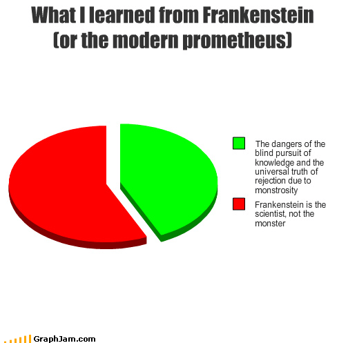 books,doctor,frankenstein,monster,Pie Chart,school,The Modern Prometheus