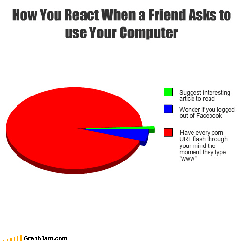 How You React When a Friend Asks to use Your Computer
