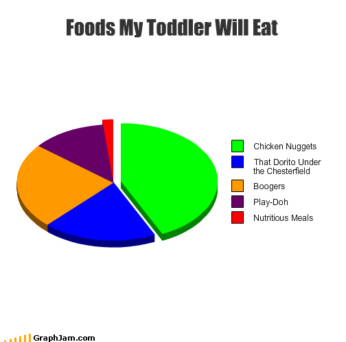 chicken nuggets,dog food,eating,Pie Chart,play-doh,toddlers