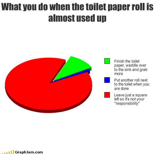 bathroom,Pie Chart,roll,Square,toilet paper,u jelly