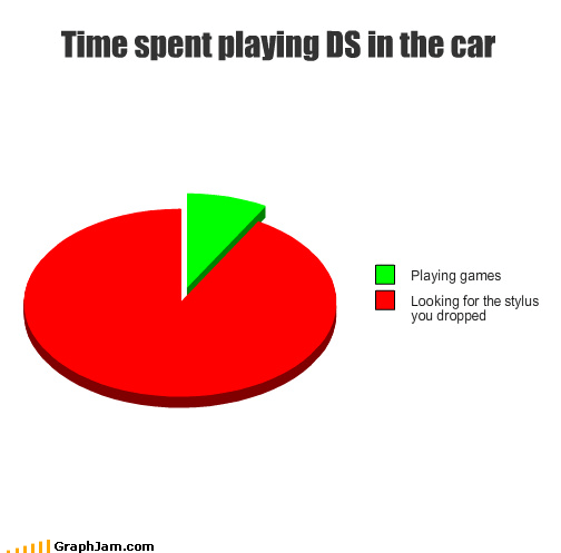 Time spent playing DS in the car