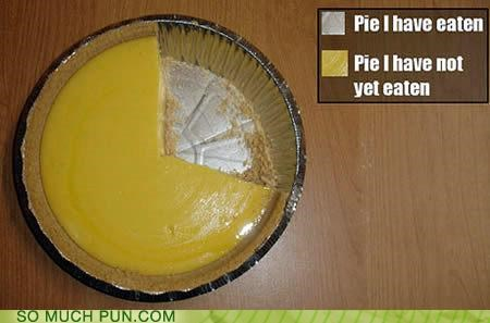 Chart eaten key literalism not yet pie Pie Chart - 4332810240