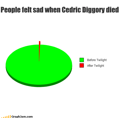 cedric diggory,Flame war,Harry Potter,melodramatic,Pie Chart,twilight