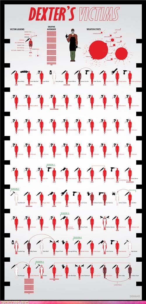 Chart,Dexter,infographic