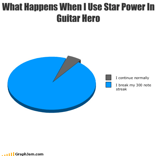 blues Guitar Hero Pie Chart star power streak