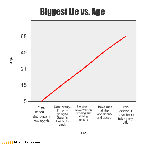 age,Bar Graph,deep-seated issues,lies,love,parents,pills