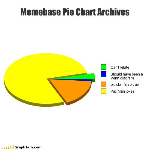 graphjam memebase meta pacman Pie Chart wakka wakka - 4356258304
