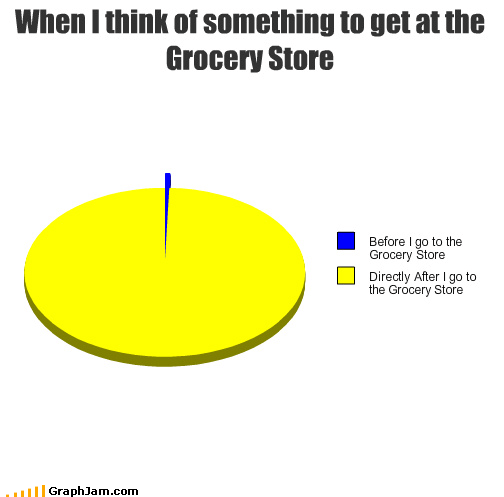 grocery store,memory,nutella,Pie Chart,shopping,spoons