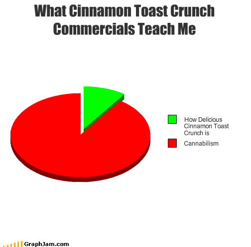 animation cannibalism cereal cinnamon commercials delicious milk Pie Chart - 4363615744