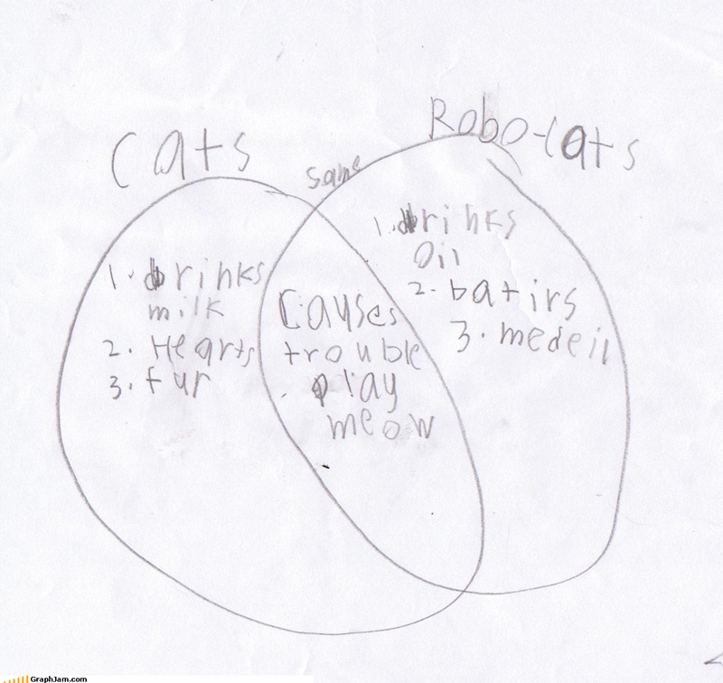 batteries Cats fur hearts kids meow metal robots venn diagram